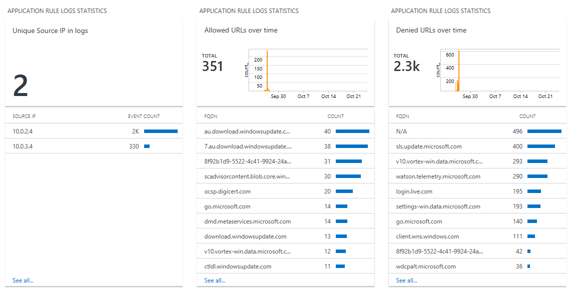 Analyze and visualize Azure Firewall with Log Analytics View